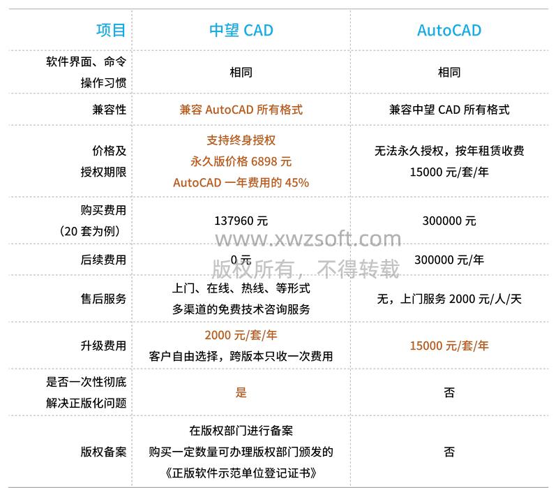 autocad正版购买_中望CAD正版购买|中望CAD正版价格|三维CAD正版价格